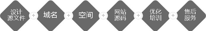 网站设计及制作流程